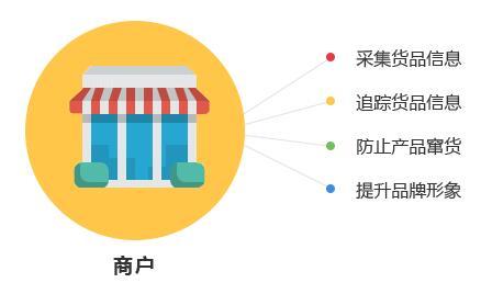 一物一码技术对商家与消费者有哪些优势?