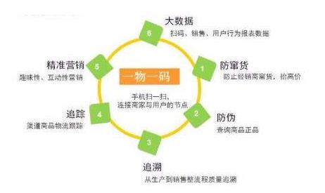 产品一物一码防窜货系统 了解企业产品流向
