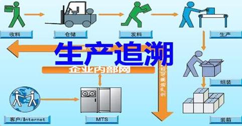 产品生产批次追溯管理系统原理及建设方案