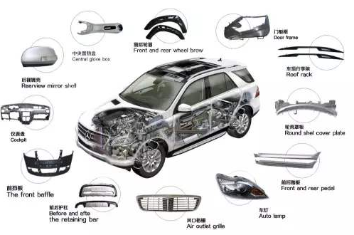 汽车配件零部件生产质量追溯管理系统应用价值体现