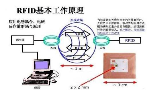 物联网技术RFID证书防伪数据管理系统方案