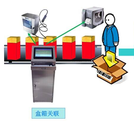 快消品防伪防窜货积分系统功能开发