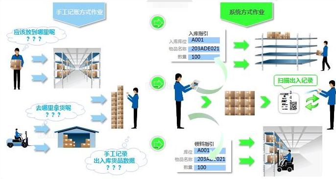 物料出入库条码追溯系统应用解决方案