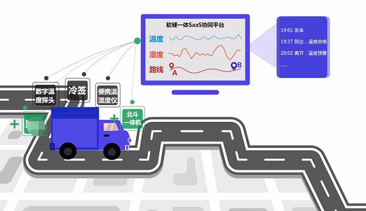 冷链货物rfid追溯管理系统应用解决方案