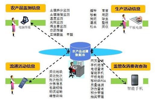 农产品二维码溯源管理系统建设方案及流程