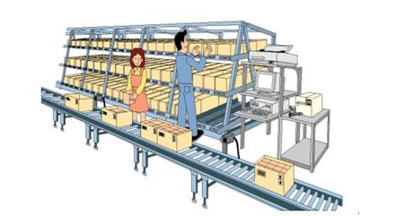 仓库电子标签分拣系统解决方案