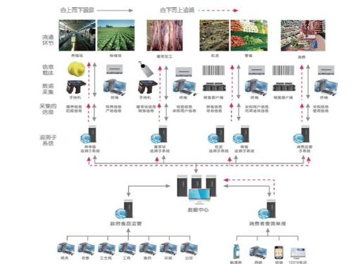 食品流通过程电子追溯系统建设方案