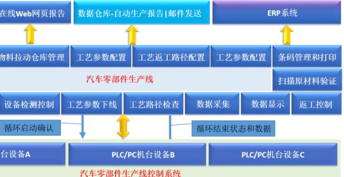 汽配制造业物料追溯管理系统解决方案