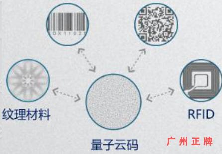 隐形量子云码防伪印刷技术