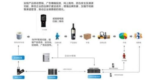 红酒防窜货软件系统开发设计解决方案