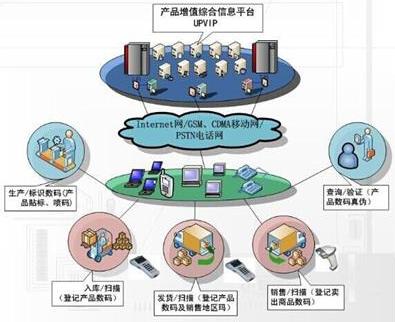 药品防窜货系统解决方案,助力渠道数字化管理!