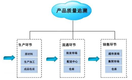 产品可追溯性管理控制系统软件