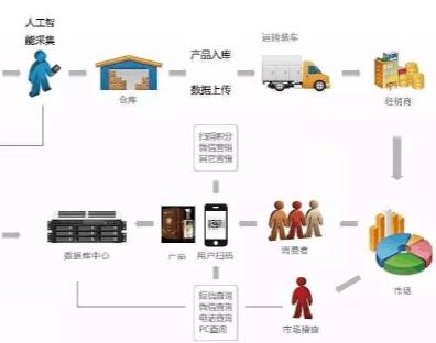 二维码防伪防窜货系统技术方案,如何防止经销商窜货