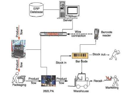 rfid防伪防窜货系统功能都有哪些如何实现?