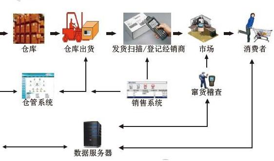 食品饮料防窜货系统设计开发