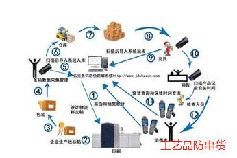 工艺品防串货系统解决方案
