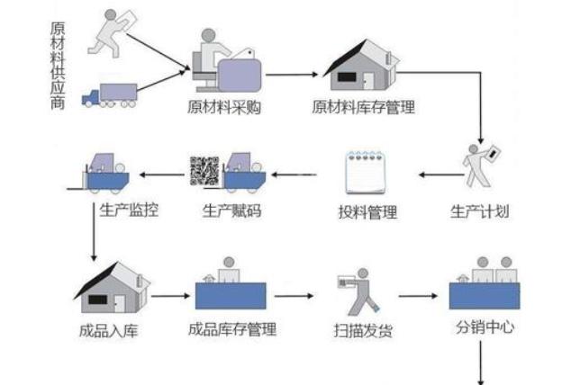 微商二维码防窜货管控系统软件开发设计