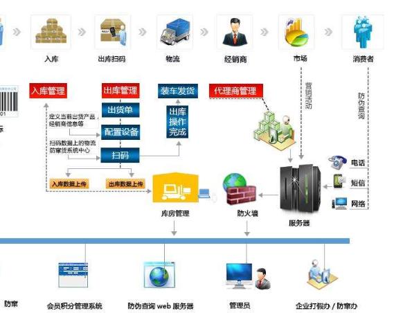防串货溯源积分系统软件开发设计方案
