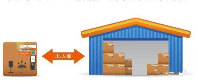 货物防串货管理系统研发设计方案,运用技术与制度手段杜绝窜货!