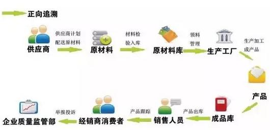 广东溯源二维码价格怎么算?