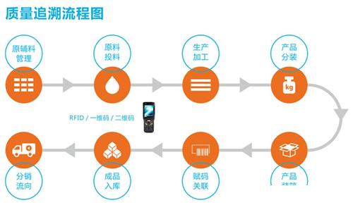 广东农药溯源二维码标签有哪些功能