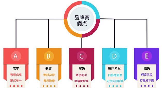 产品防伪包装印刷怎么选专业的广州防伪公司?