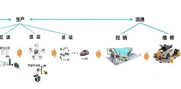 汽车二维码产品追溯系统软件设计方案,提升产品质量?