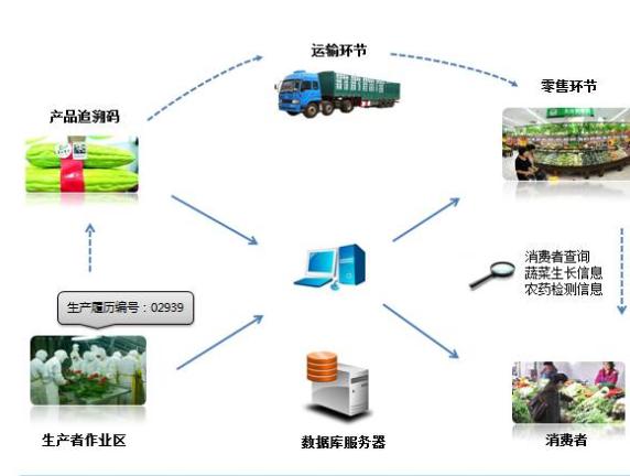 农产品二维码追溯系统设计方案,提高农产品质量安全!