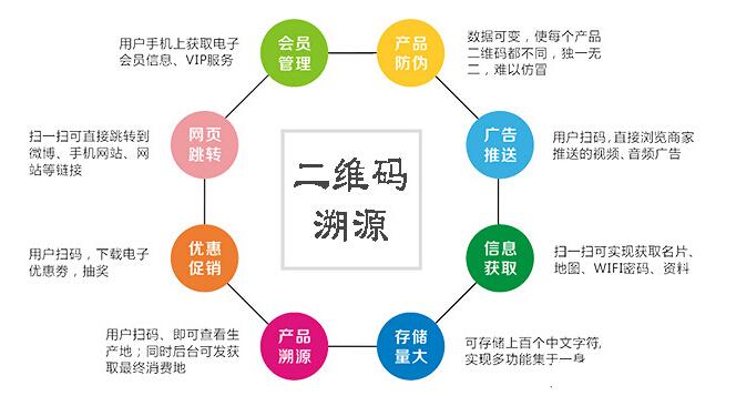 武夷星二维码溯源系统开发