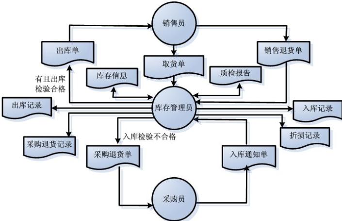 商品库存管理信息系统软件开发,实现数字化运营管理