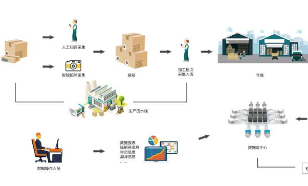 防窜货物流追踪系统软件设计开发,数字化管控!