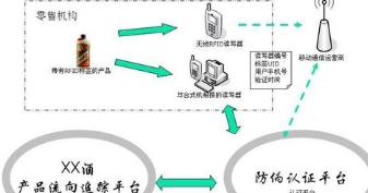 防伪溯源电子标签如何建立商品追溯管理系统