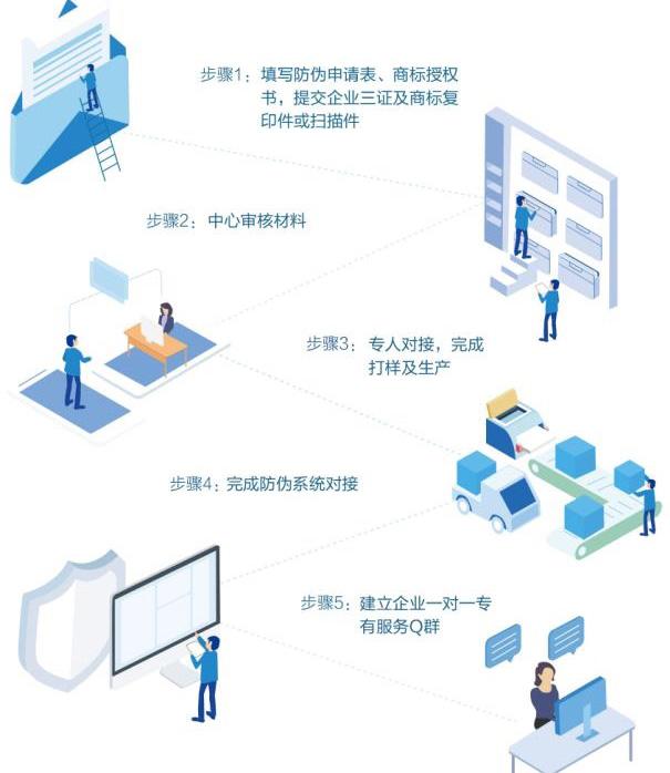 企业与广州防伪公司合作有哪些流程步骤?