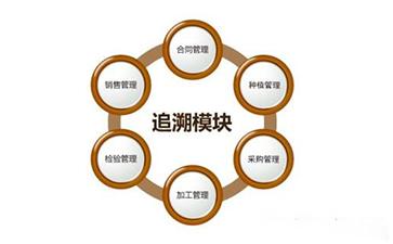 物料追溯管理系统流程