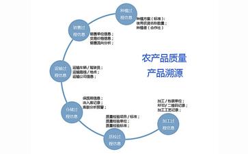 二维码追溯系统可以带来哪些优势作用?
